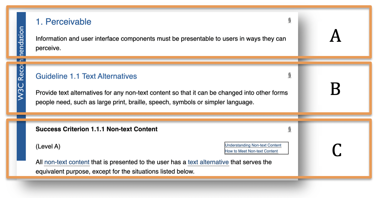 A screenshot from the WCAG 2.1 showing the Perceivable principle, the Text Alternatives guideline and the success criterion for Non-text Content.