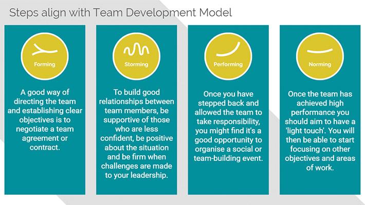 Managing Teams eLearning course screenshot